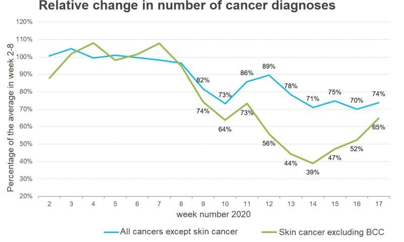 Decline in cancer diagnoses due to corona crisis