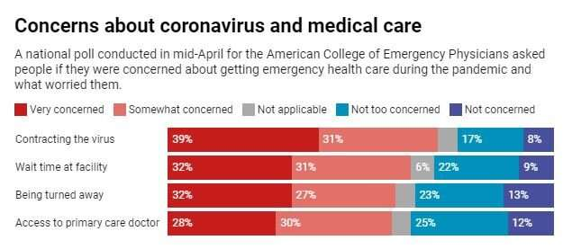 Fearing coronavirus, patients are delaying hospital visits, putting health and lives atrisk