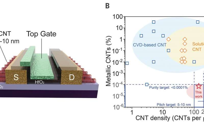 Process allows for producing well-aligned CNT arrays on a 10-centimeter silicon wafer