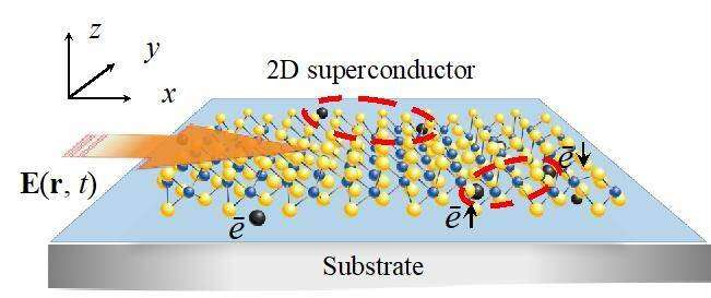 Controlling Superconductors with Light