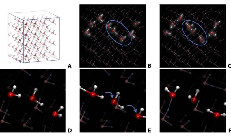 Researchers observe protons 'playing hopscotch' in a high-pressure form of ice
