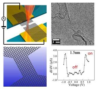 Discovery of graphene switch