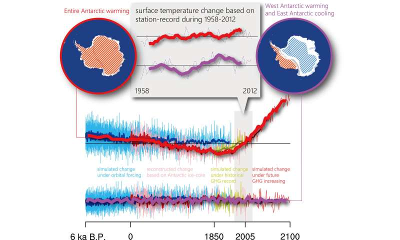 A possible explanation for why West Antarctica is warming faster than East Antarctica
