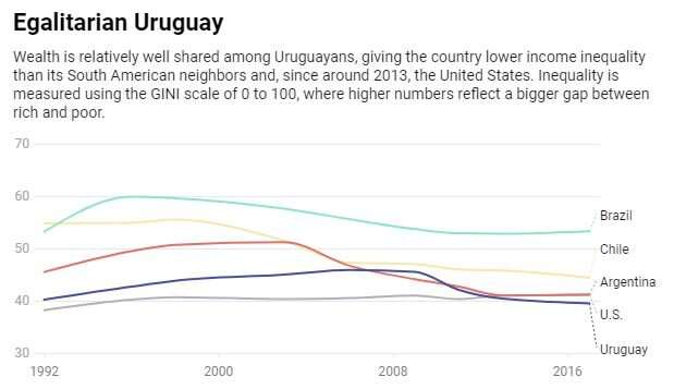 Uruguay quietly beats coronavirus, distinguishing itself from its South American neighbors –yet again
