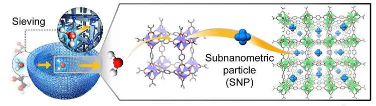 Energy storage using oxygen to boost battery performance