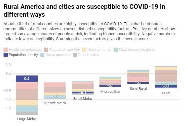 Rural America is more vulnerable to COVID-19 than cities are, and it's starting to show