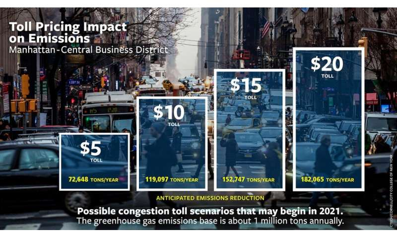 Steep NYC traffic toll would reduce gridlock, pollution