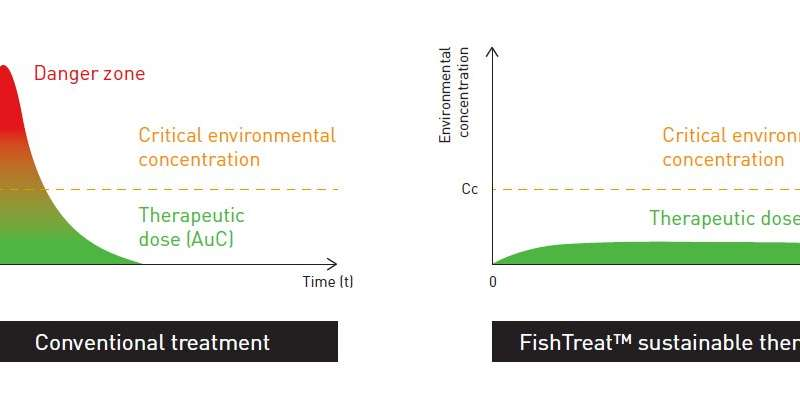FISHTREAT: A novel, sustainable medicinal dosing system for fish farms