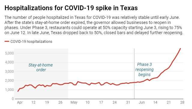 COVID-19 messes with Texas: What went wrong and how the state can turn it around