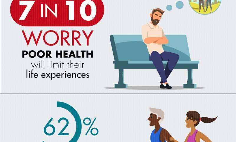 7 in 10 respondents worry poor health will limit their life experiences
