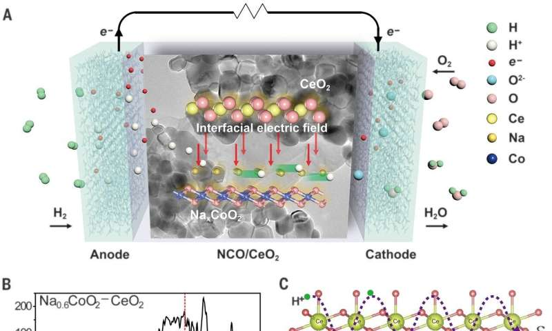 Reducing the operating temperature of ceramic fuel cells with a high proton conductivity electrolyte