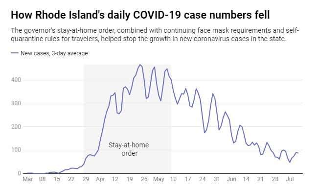While coronavirus cases spike in the South, the Northeast seems to have it under control—here's what changed
