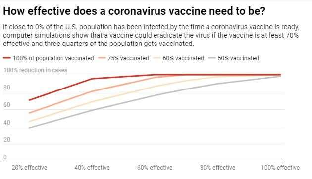 How 'good' does a COVID-19 coronavirus vaccine need to be to stop the pandemic? A new study has answers