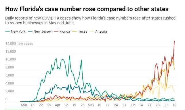 For Florida, the coronavirus pandemic was a perfect storm