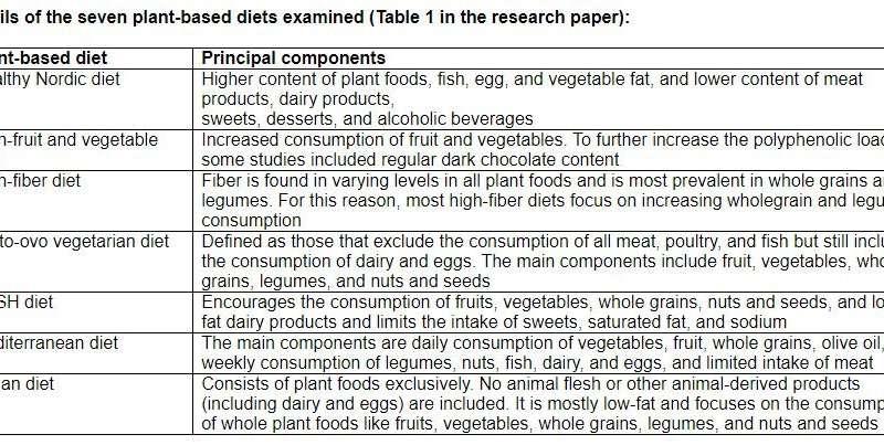 vegan diet lowers blood rpessure
