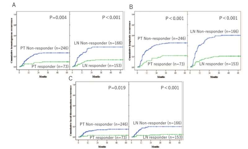 Pathological regression of lymph nodes better predicts esophageal cancer survival