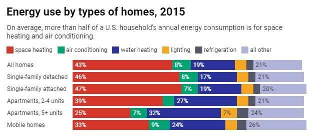 Energy is a basic need, and many Americans are struggling to afford it in the COVID-19 recession