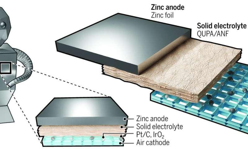 密歇根大学开发新型可充电锌电池集成到机器人中可提供72倍能量