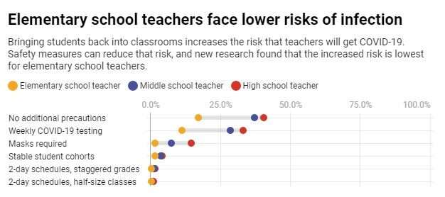 Reopening elementary schools carries less COVID-19 risk than high schools – but that doesn't guarantee safety