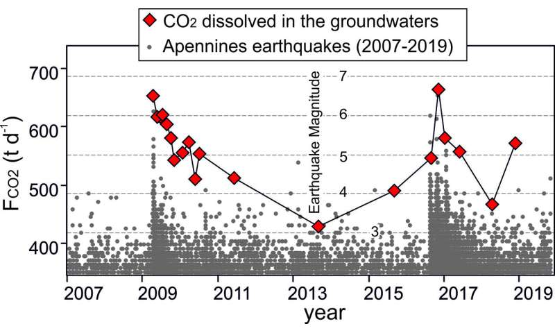 Increase in release of underground CO2 emissions in Italy tied to earthquakes