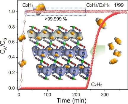 Separation of trace acetylene from ethylene in ultramicroporous metal–Organic frameworks
