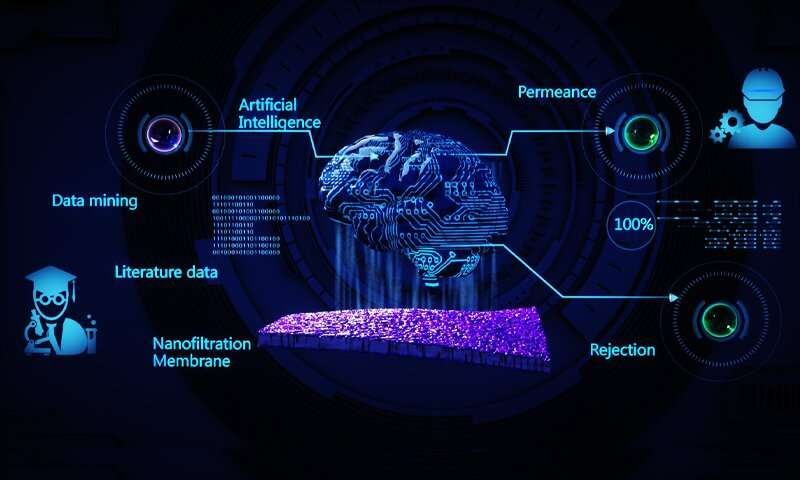 Artificial intelligence sheds light on membrane performance