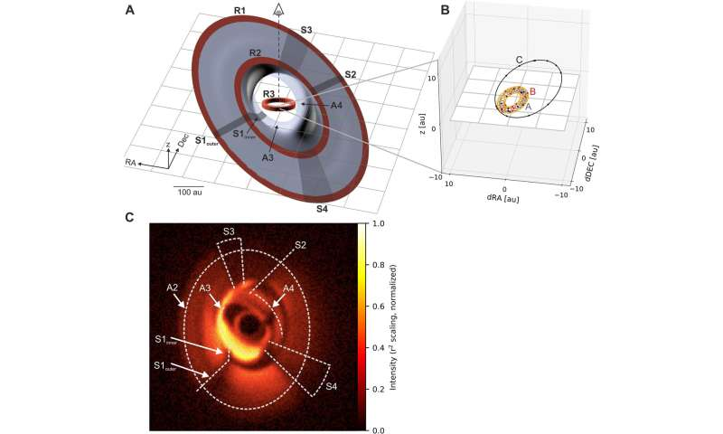 New observations show planet-forming disc torn apart by its three central stars