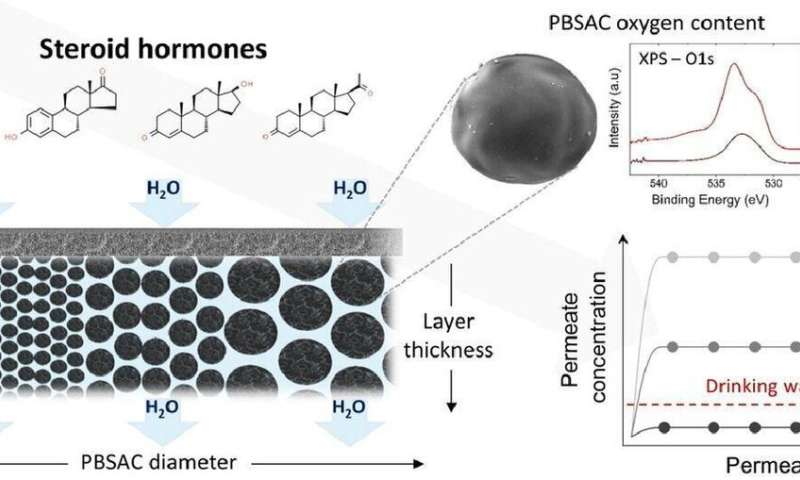Efficient removal of steroid hormones from water