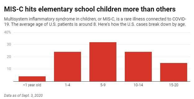 What we know about MIS-C, a rare but dangerous illness striking children weeks after they get COVID-19