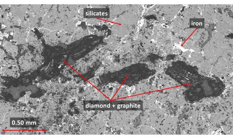 New insights into the origin of diamonds in meteorites