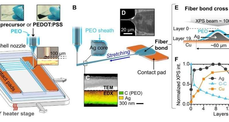 3-D printed 'invisible' fibers can sense breath, sound, and biological cells