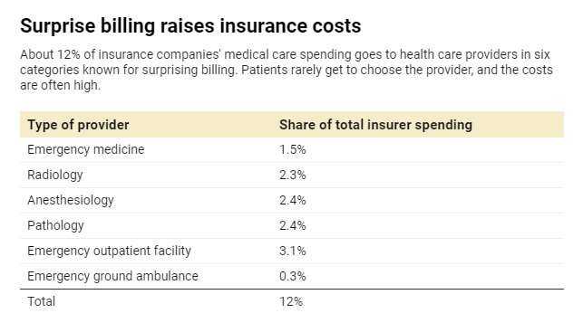 Surprise medical bills increase costs for everyone, not just for the people who get them