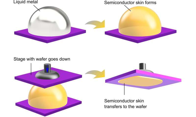 Liquid metals come to the rescue of semiconductors