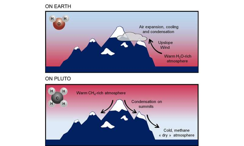 Pluto's mountains are covered in snow, but not for the same reasons as on Earth