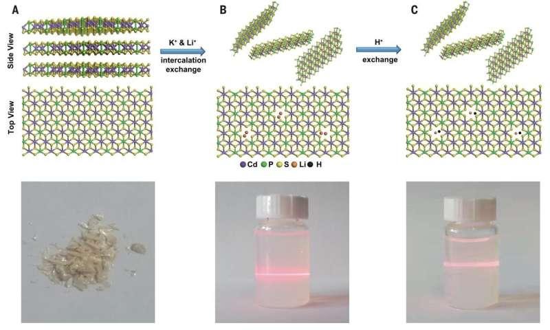 Proton membranes assembled from 2-D layered phosphorus nanosheets