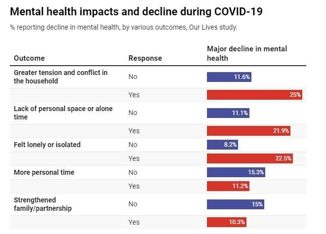 We've been tracking young people's mental health since 2006. COVID has accelerated a worrying decline