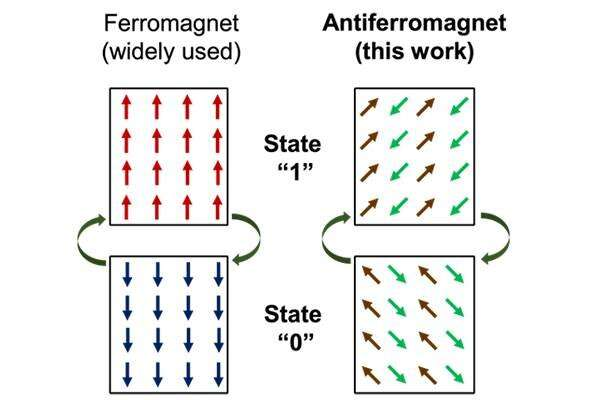 Antiferromagnetic material's giant stride toward commercial application