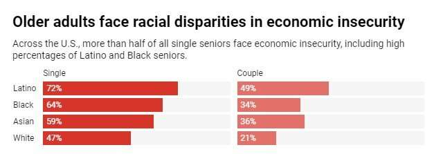 Nearly two-thirds of older Black Americans can't afford to live alone without help – and it's even tougher for Latinos