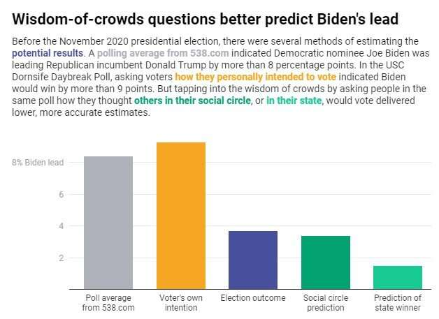 Election polls are more accurate if they ask participants how others will vote