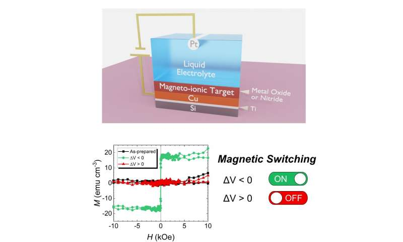 Faster magnetic switch with lower energy consumption developed