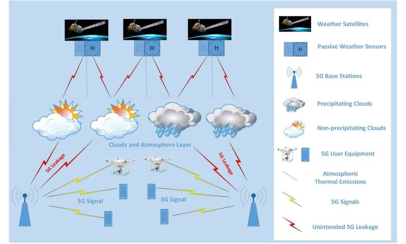 5G wireless may lead to inaccurate weather forecasts