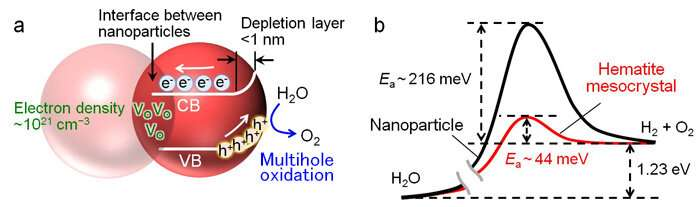 Highly efficient hydrogen gas production using sunlight, water and hematite