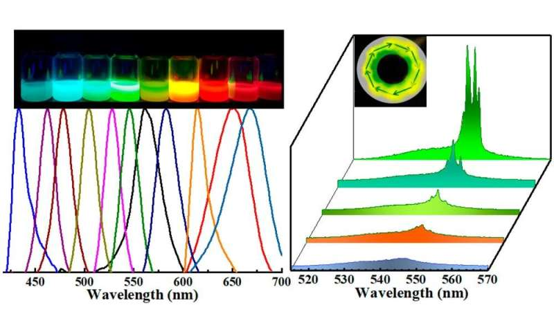 Researchers realize two-photon pumped nanolaser from formamidinium perovskites