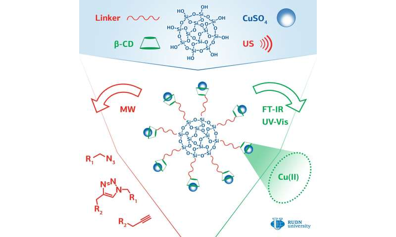 RUDN University chemist created new catalysts for click reactions