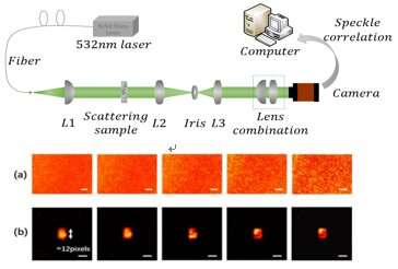 Scientists Expand Memory Effect Range Through Spatial Filtering
