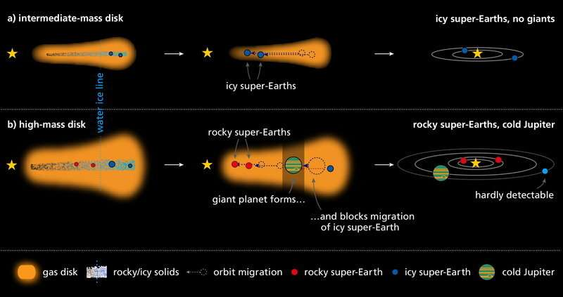 Simulations reveal that rocky super-Earths with thin atmospheres are often protected by a Jupiter-like planet