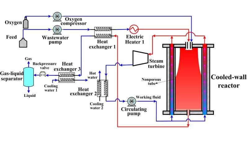 Researchers develop novel supercritical water oxidation system