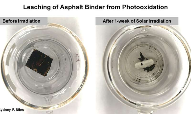 Researchers find sun and rain transform asphalt binder into potentially toxic compounds