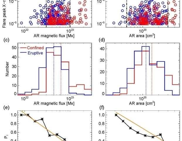 Study reveals important factors determining eruptive character of large solar flares