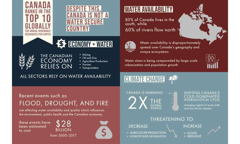 Climate change, pollution and urbanization threaten water in Canada